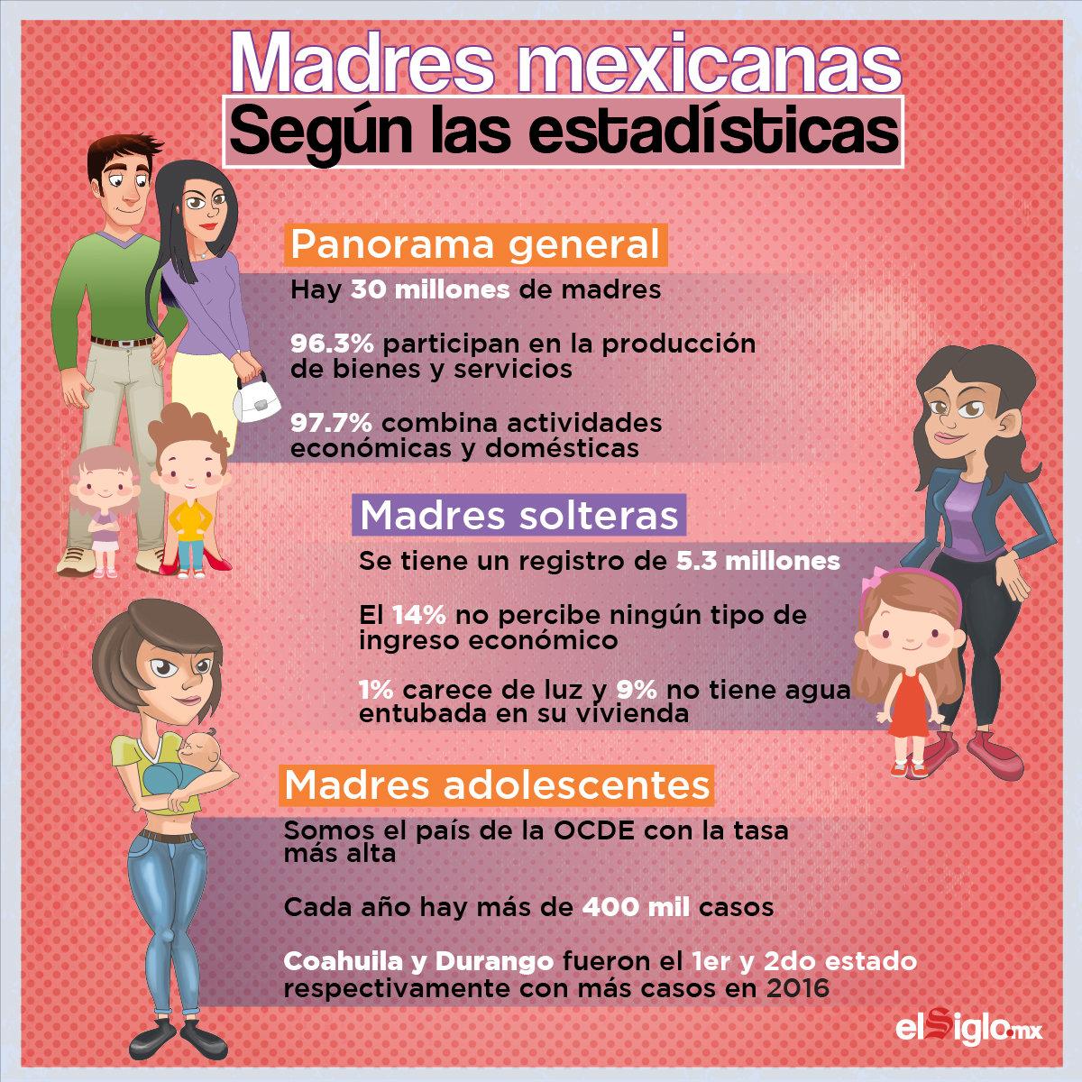 'Madres mexicanas, según las estadísticas