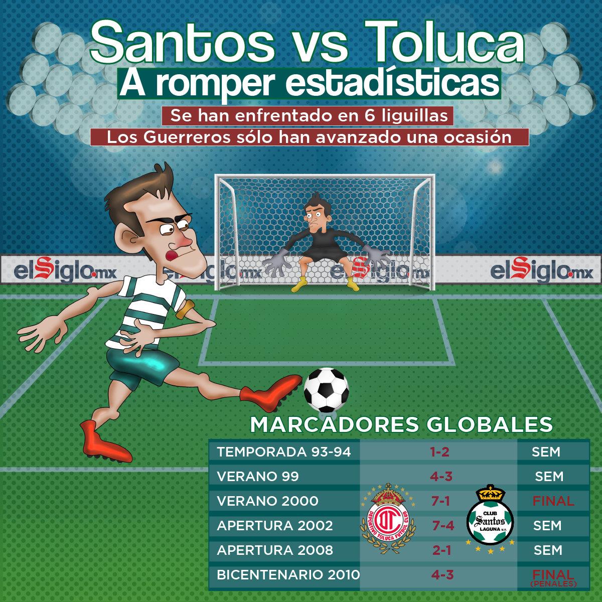 'Santos VS Toluca, a romper estadísticas