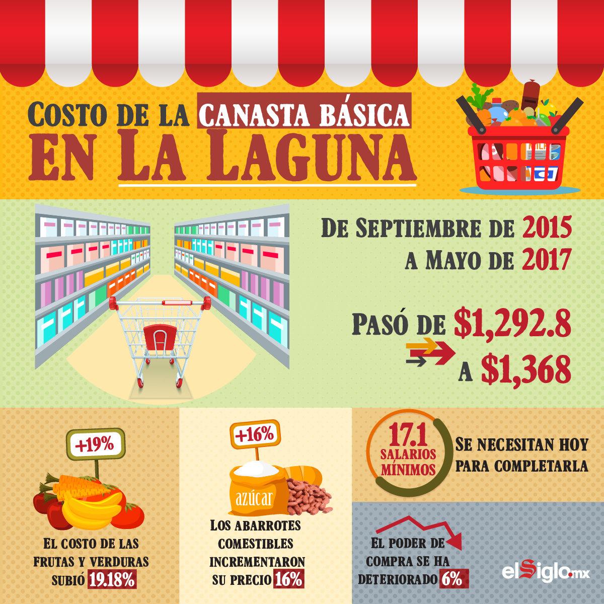 Costo de la canasta básica en La Laguna