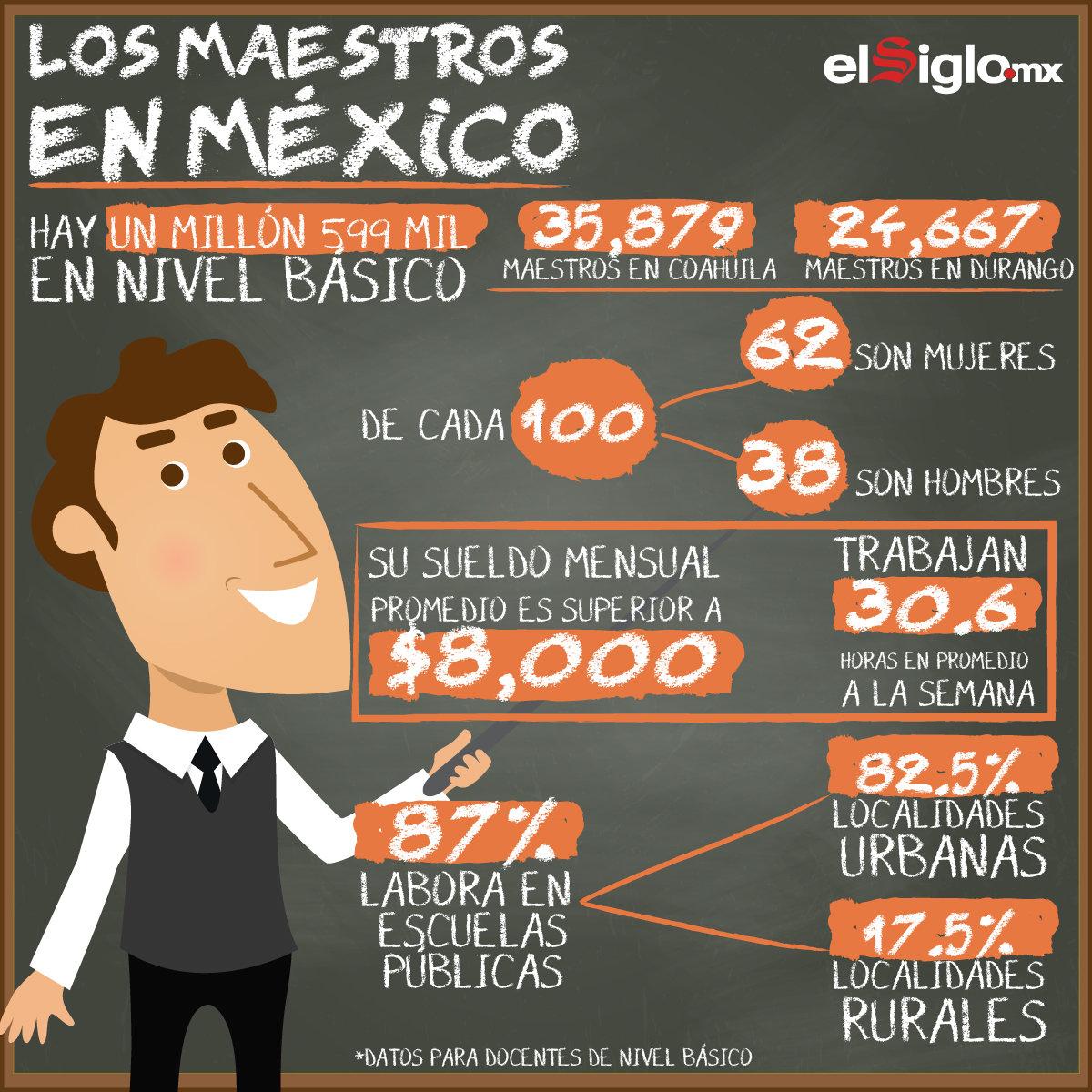Maestros en México