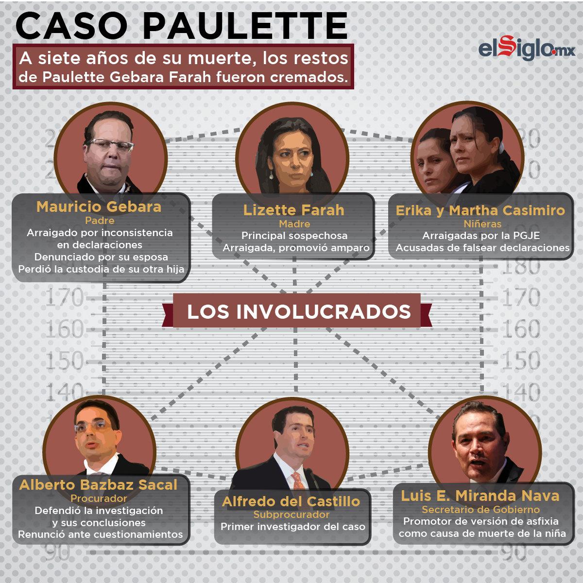 'Caso Paulette, principales implicados'