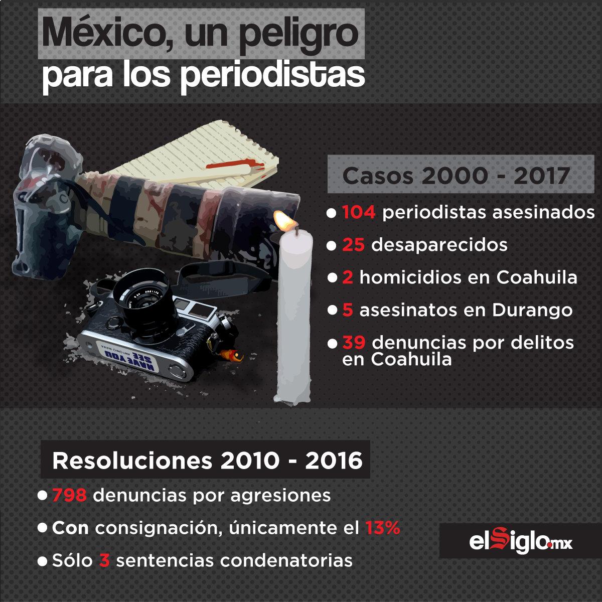 México, un peligro para los periodistas