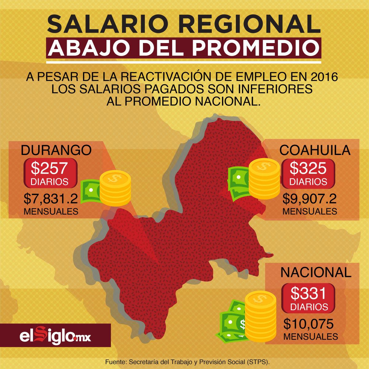 Salario regional, abajo del promedio