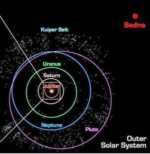 Plutón, el planeta más alejado del Sistema Solar, que fue descubierto en 1930, tiene 2 mil 275 kilómetros de diámetro, y Sedna podría tener entre mil 290 y mil 770 kilómetros.