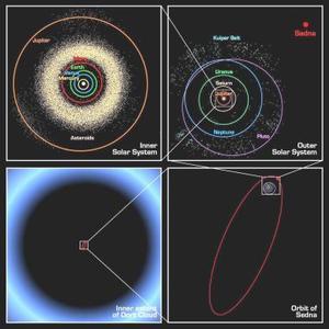 El objeto, bautizado como Sedna - en honor a la diosa inuit del océano a unos 12.800 millones de kilómetros de la Tierra- tiene un diámetro de unos 2.000 kilómetros, y su tamaño sería del de tres cuartas partes de Plutón, el planeta más alejado del Sistema Solar.