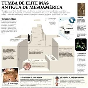 Las labores en esta zona arqueológica cuentan con el respaldo financiero del gobierno federal a través del INAH, la National Geographic Society, la Fundación Arqueológica del Nuevo Mundo de la BYU, el Programa Fulbright-García Robles y donadores privados.