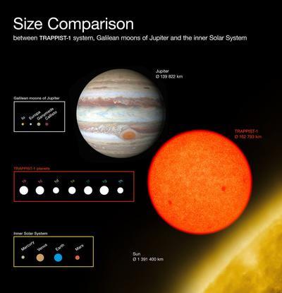Ese grupo de planetas está a 40 años luz en la constelación de Acuario. Orbitan de cerca una estrella enana llamada Trappist-1, apenas del tamaño de Júpiter.