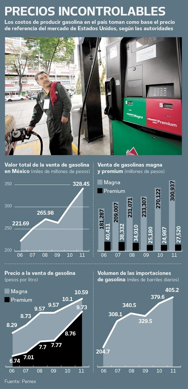 Bmv el motor 2.2 gasolina las revocaciones