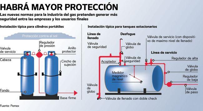 Industria del gas se revoluciona finanzas for Instalacion de gas lp