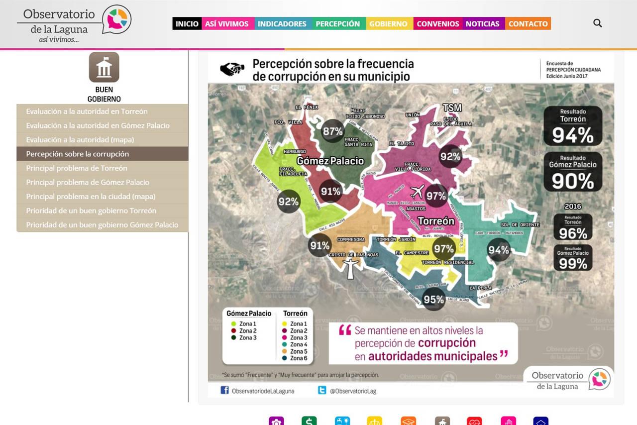 Alta percepción de corrupción en región