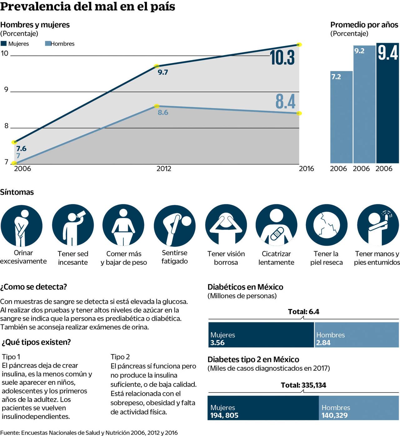 La Diabetes Repunta En Casos Entre Las Mujeres Nutren