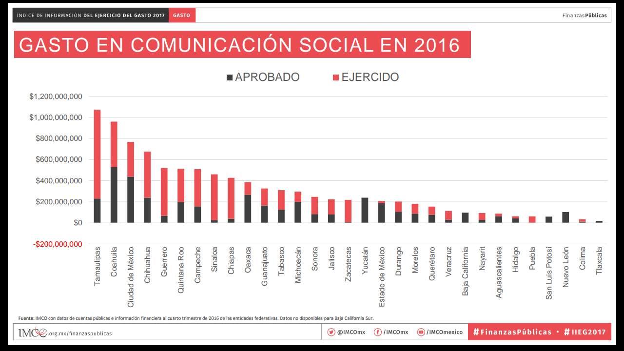 Coahuila, segundo estado que más gasta en publicidad: IMCO
