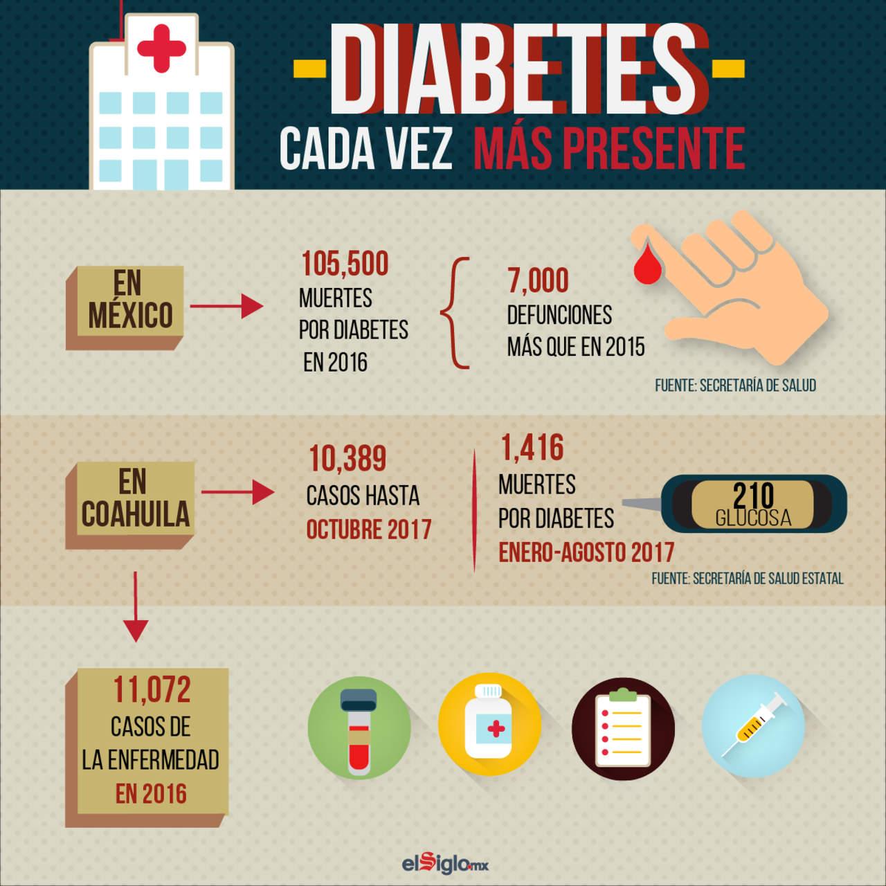 2007: El Día Mundial de la Diabetes se observa por primera vez de forma oficial