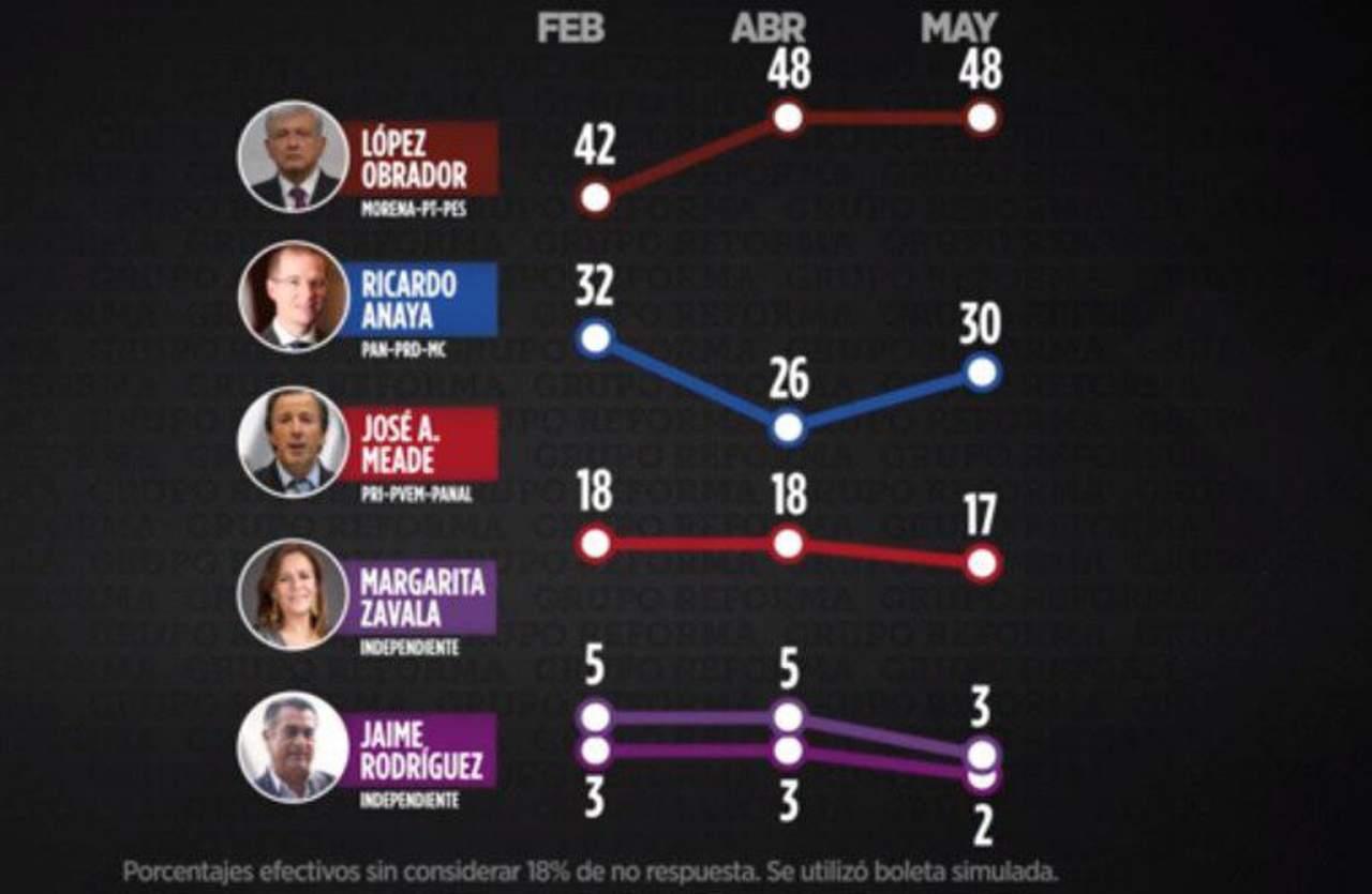 Anaya sube en encuestas, pero AMLO sigue adelante