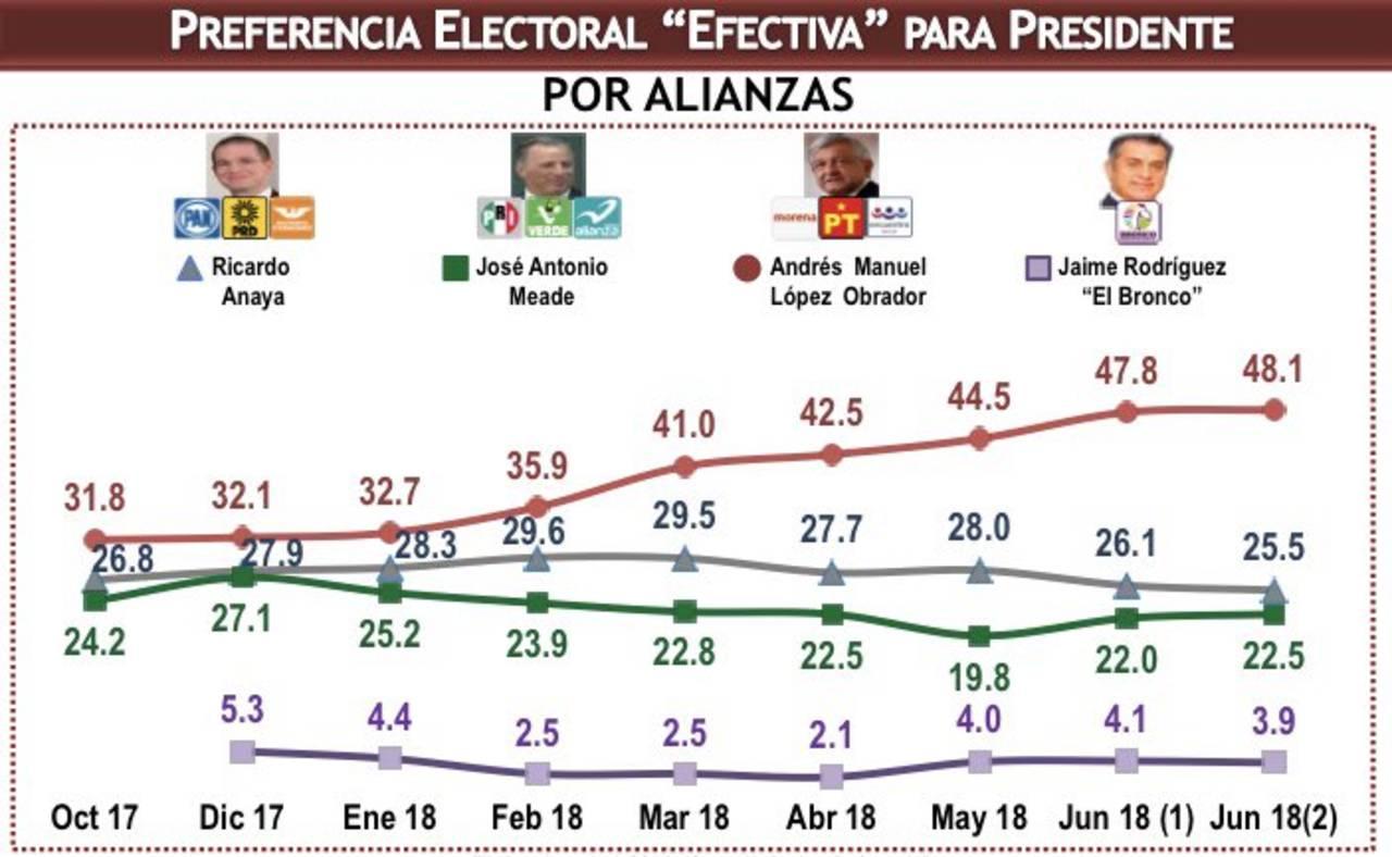 AMLO alcanza 37.7 % de intención de voto a una semana