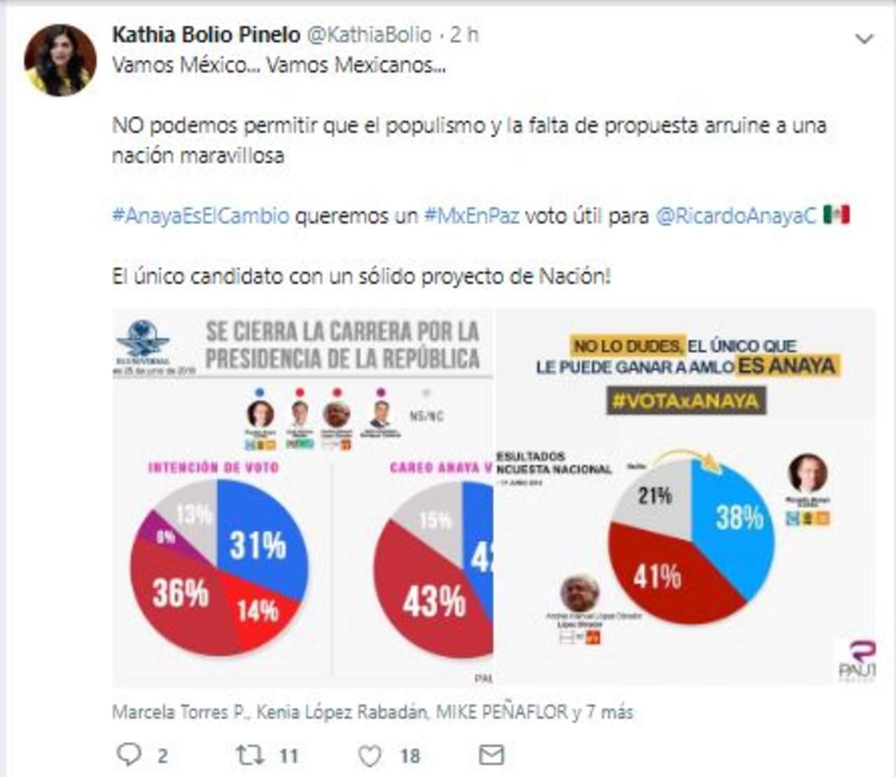 Panistas difunden encuesta falsa atribuida a El Universal en redes sociales