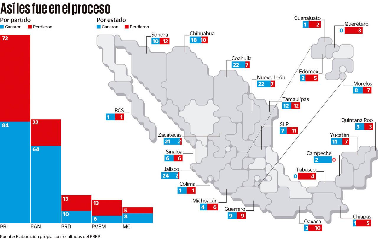Logran reelección 188 alcaldes
